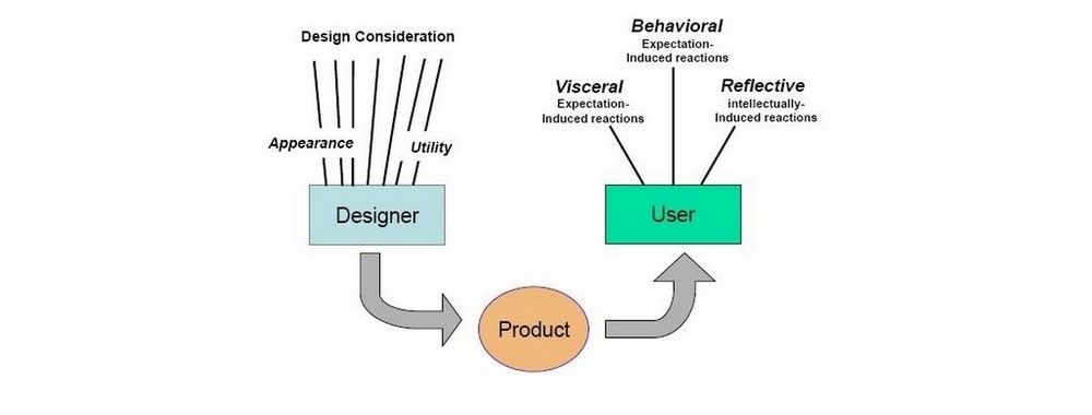Norman's Three Levels of Design | Interaction Design Foundation