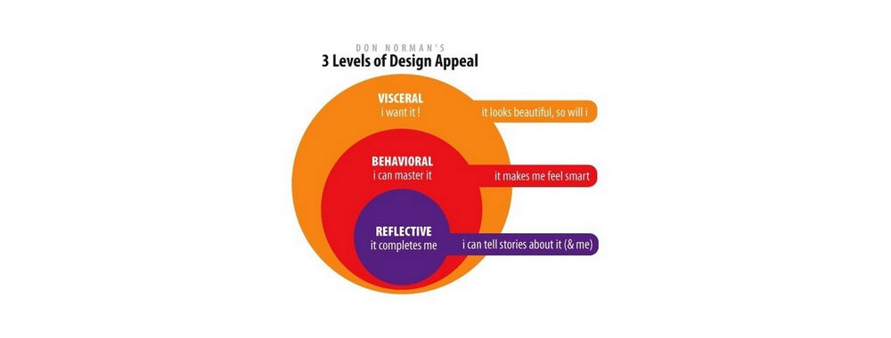 The Reflective Level of Emotional Design