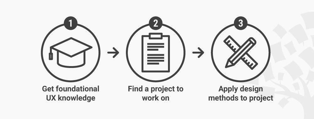 How to Create Case Studies for Your UX Design Portfolio When You Have No Past Projects and Experience