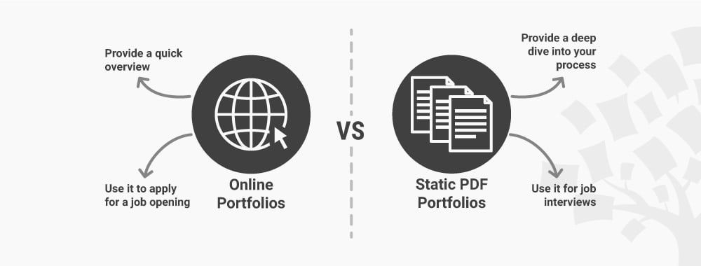 Should You Create an Online or PDF UX Design Portfolio?