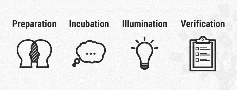 What are the Stages of Creativity?