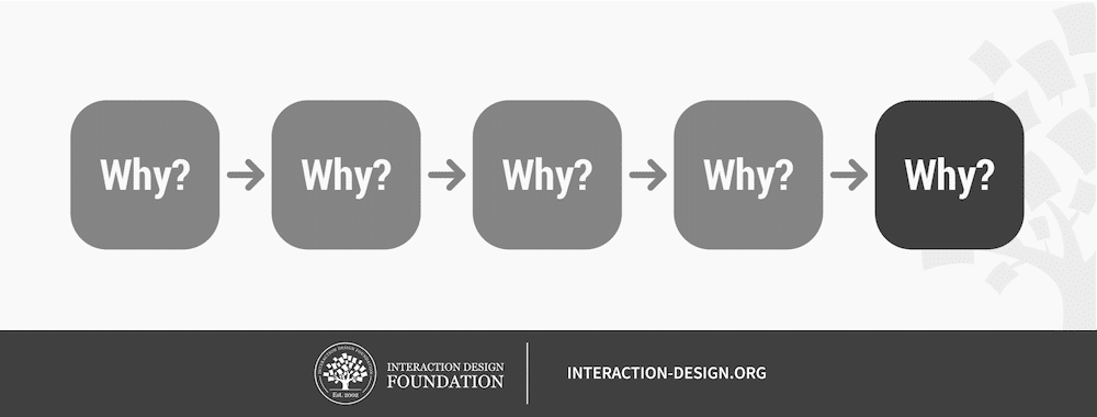 "Understand the ""Why"" of User Behavior to Design Better"